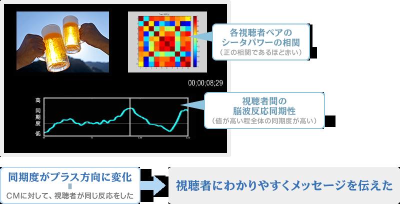各視聴者ペアのシータパワーの相関(正の相関であるほど赤い) 視聴者間の脳波反応同期性(値が高い程全体の同期度が高い) 同期度がプラス方向に変化=CMに対して、視聴者が同じ反応をした→視聴者にわかりやすくメッセージを伝えた