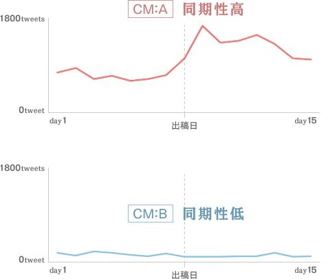 CM:A 同期性高 CM:B 同期性低